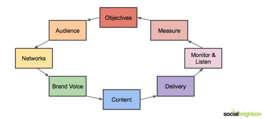 social media strategy process