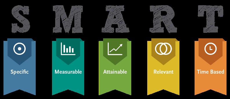 Social Media Strategy #1 Setting Social Media Objectives