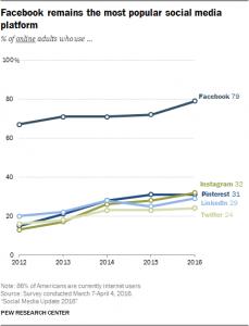 2016 Social Media Statistics