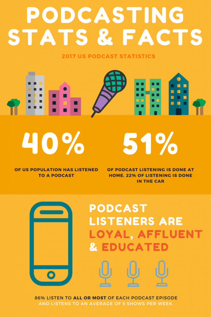 Podcasting stats 2017