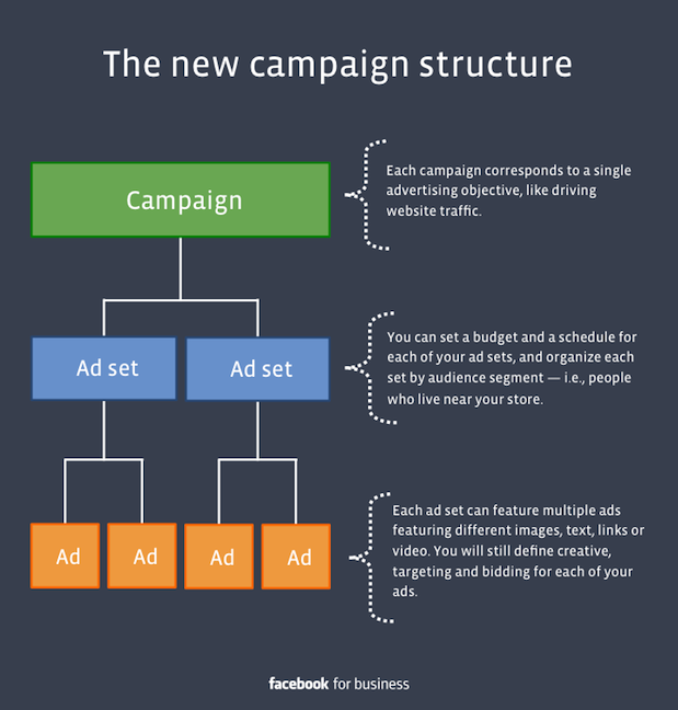Facebook Campaigns Ad Sets Ads