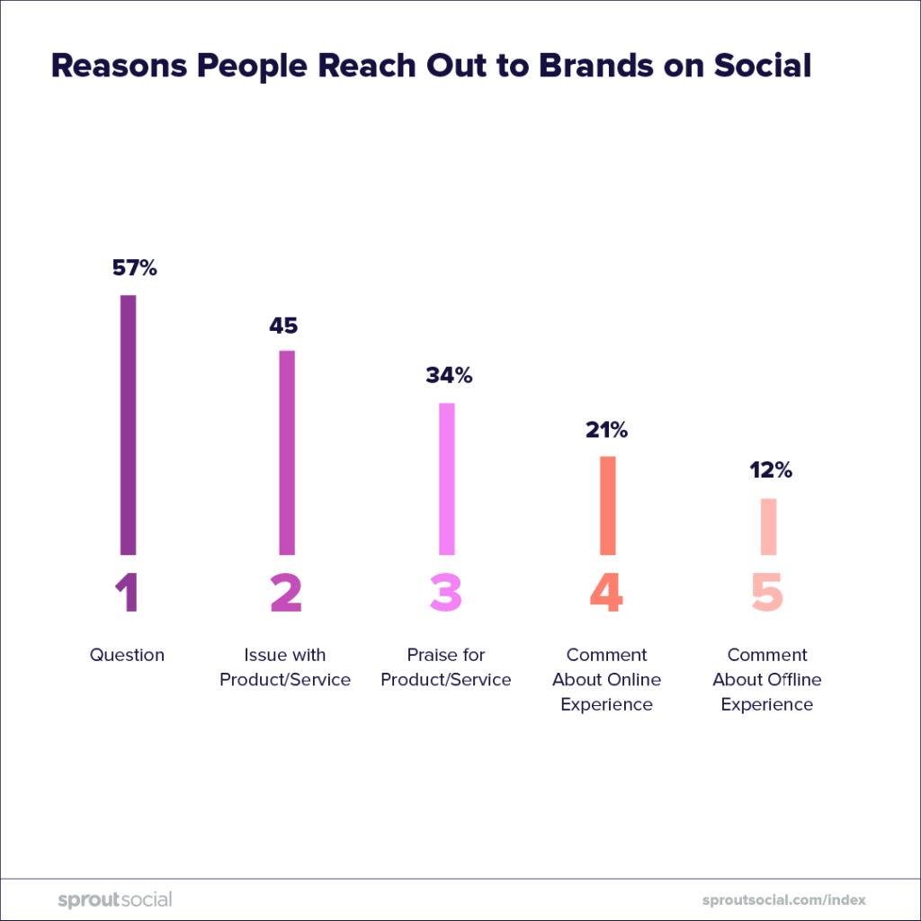 social media strategy 2019 - reasons people reach out on social to businesses