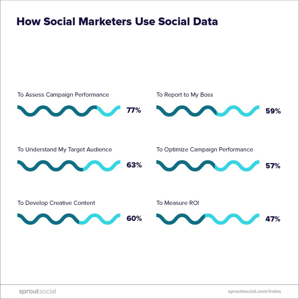 social media strategy 2019 - how social marketers use social data