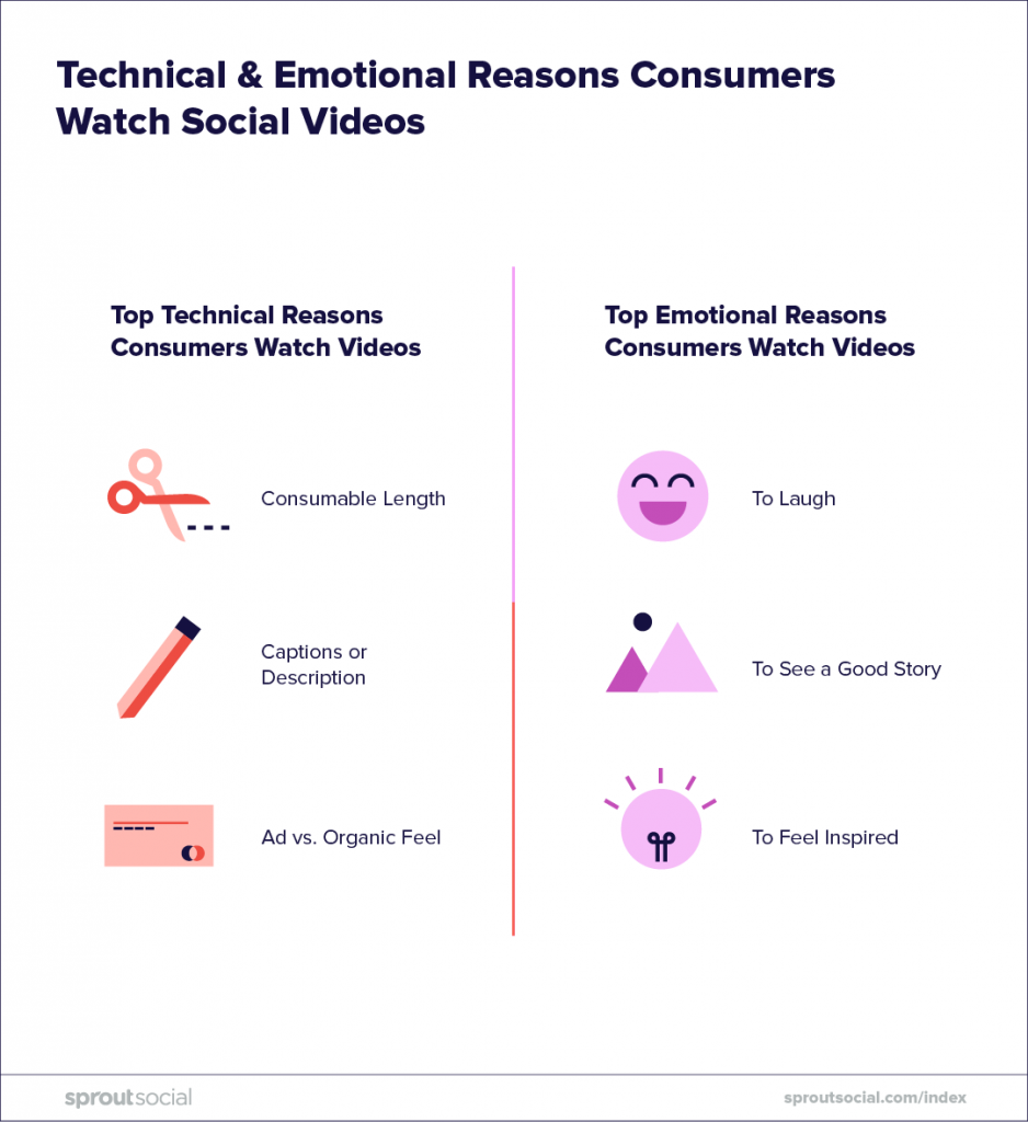 social media strategy 2019 - reasons why people watch social video