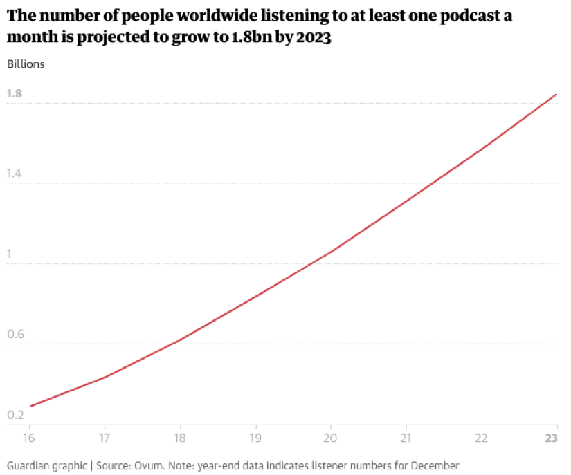 Podcast projected growth