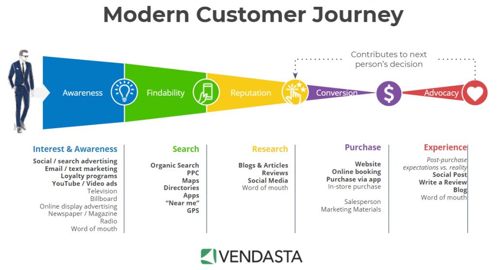 Modern Customer Journey - Vendasta diagram