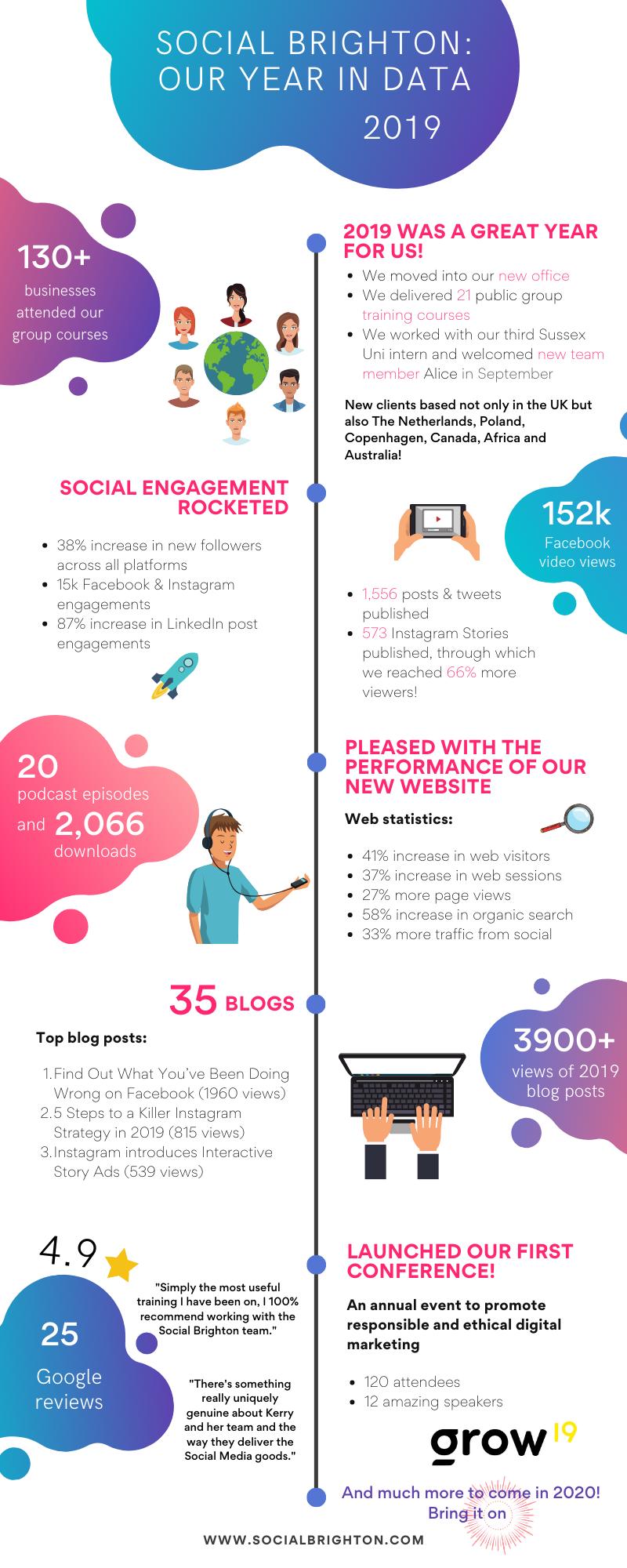 Data 2019 Social Brighton